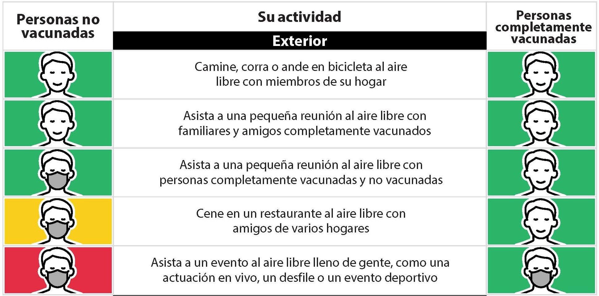 reglas sobre cubrebocas para las personas completamente vacunadas