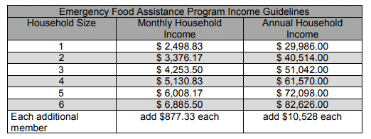 Emergency Food Assistance Income Guidelines